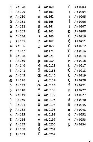 How to write norwegian letters on english keyboard